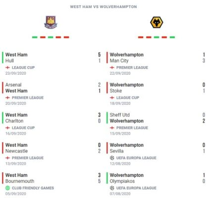 West Ham vs Wolverhampton Prediction